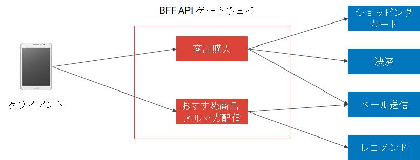 APIゲートウェイでのアクセス最適化
