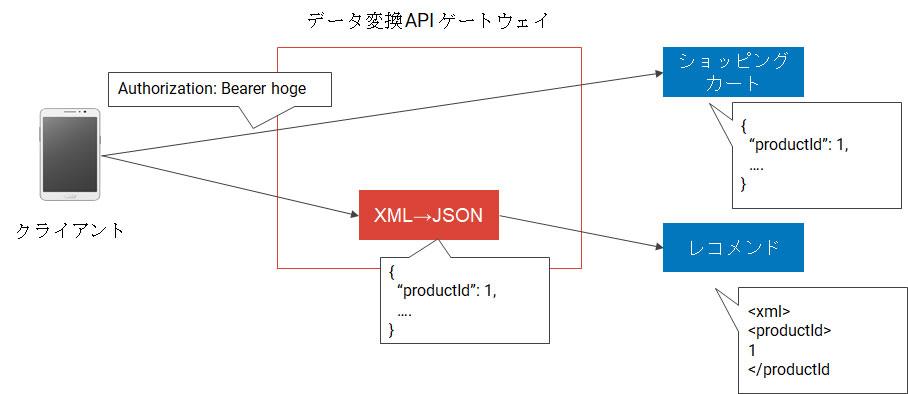 データ変換APIゲートウェイ