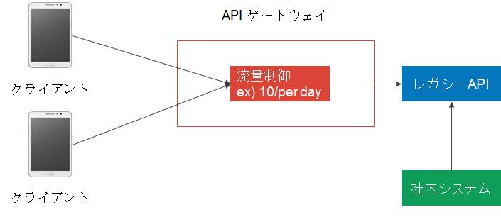 APIゲートウェイによる流量制御