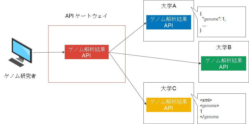 APIゲートウェイの導入事例
