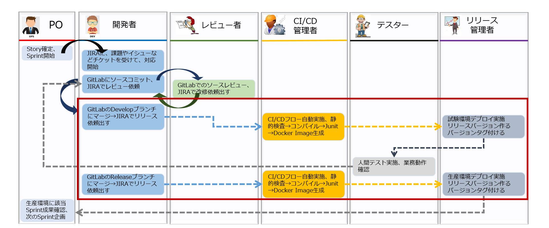 アジャイル+DevOpsの運用フロー図