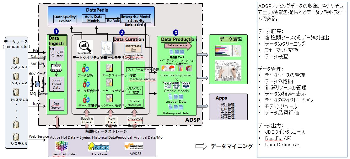 ADSP(Agile Data Services Platform)概要図