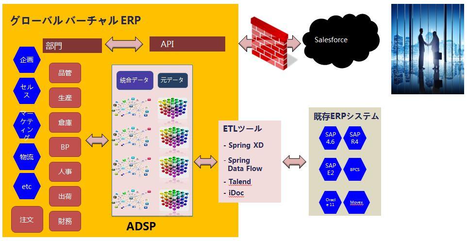 ADSP導入事例