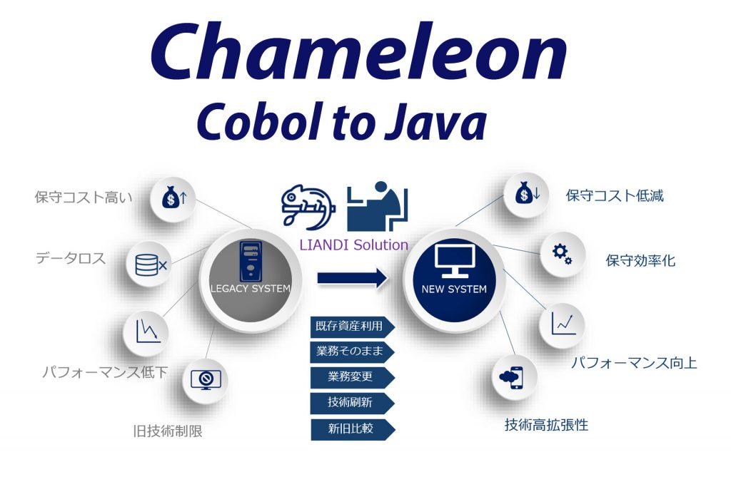 Chameleon Cobol to Java マイグレーションツール