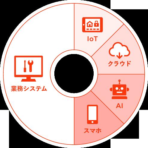 業務システム・IoT・クラウド・AI・スマホ