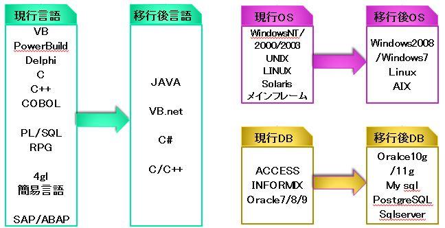 マイグレーションツールによる移行(言語、OS、DB)