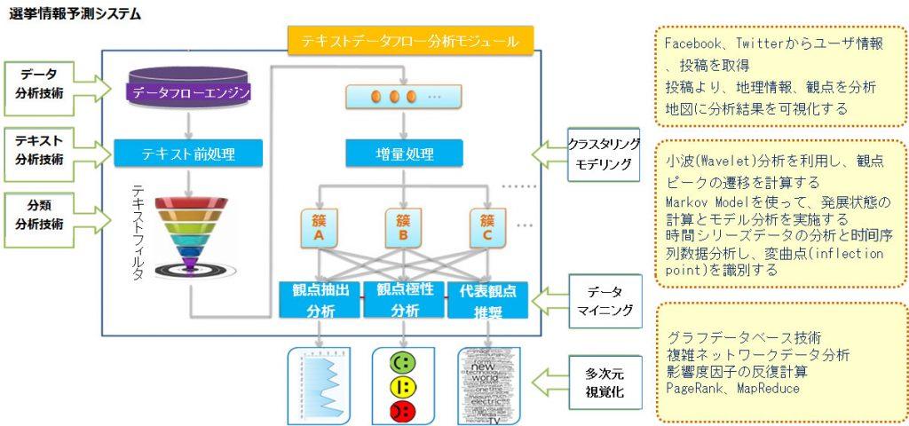 AI選挙情報予測システム