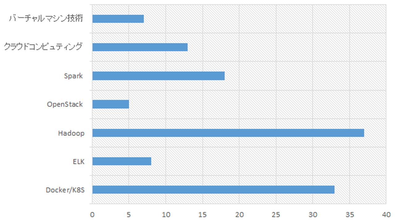 ビッグデータ/クラウド経験者人数