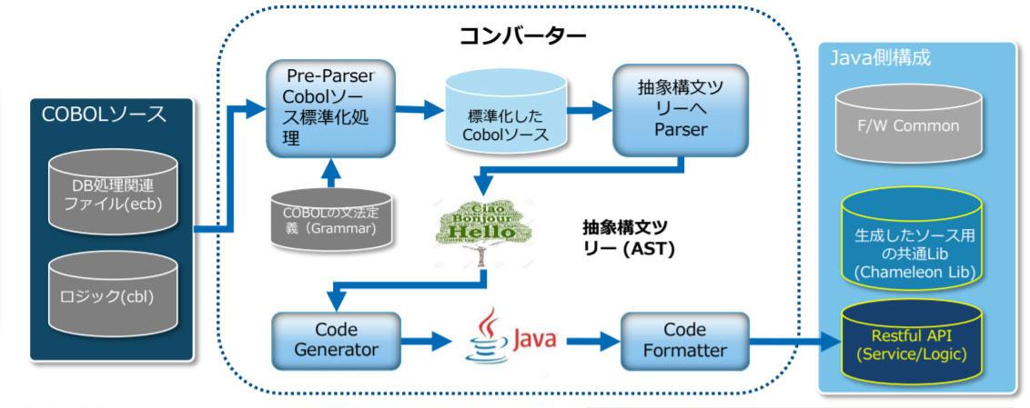 カメレオンはCOBOLからJAVAへASTを経由して変換する構造